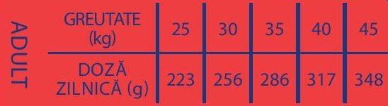 Tabel Ratie Zilnica Recomandata Brit Premium Adult Talie Mare L